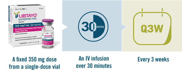 LIBTAYO dosing protocol is a fixed 350-mg dose from a single-dose vial via an IV infusion over 30 minutes every 3 weeks.
